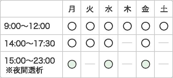 中村内科医院の診療時間表